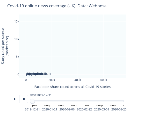 Covid-19 online news coverage (UK). Data: Webhose |  made by Lac.horvath | plotly