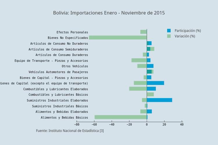Bolivia: Importaciones Enero - Noviembre de 2015