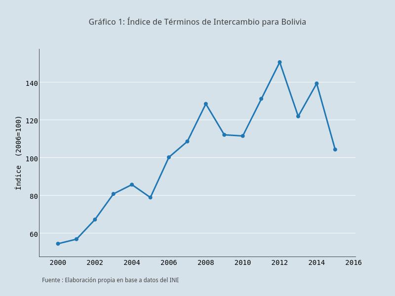 Gráfico 1: Índice de Términos de Intercambio para Bolivia