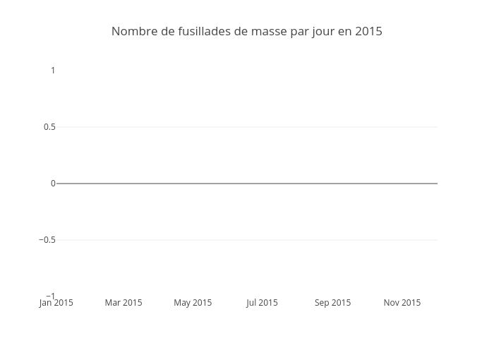 Nombre de fusillades de masse par jour en 2015 | histogram made by Laffargue | plotly