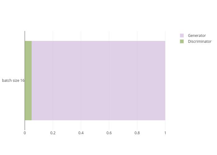 Discriminator vs Generator | stacked bar chart made by Lalalal | plotly