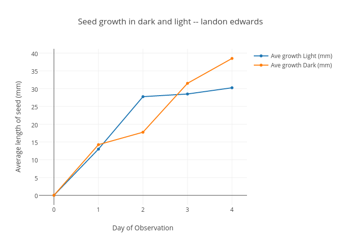 Seed Growth In Dark And Light Landon Edwards Scatter Chart Made