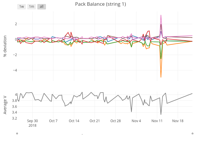 Pack Balance (string 1) | line chart made by Latchacker | plotly