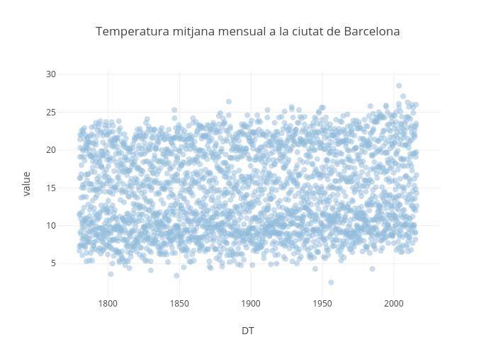 Temperatura mitjana mensual a la ciutat de Barcelona | scatter chart made by Latexedit | plotly