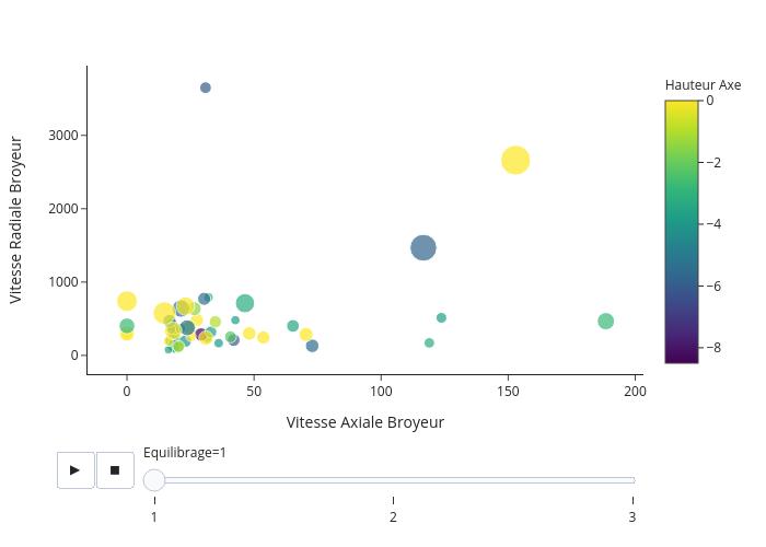 Vitesse Radiale Broyeur vs Vitesse Axiale Broyeur | scatter chart made by Laurentdatatellstory | plotly
