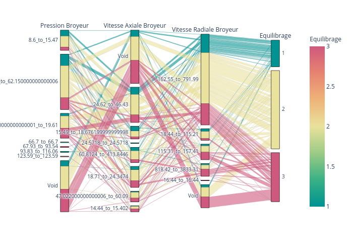 parcats made by Laurentdatatellstory   plotly