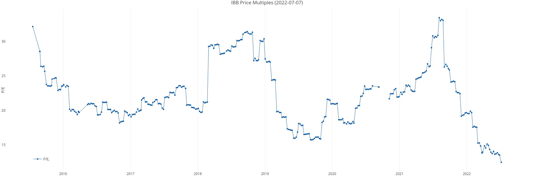 IBB Price Multiples