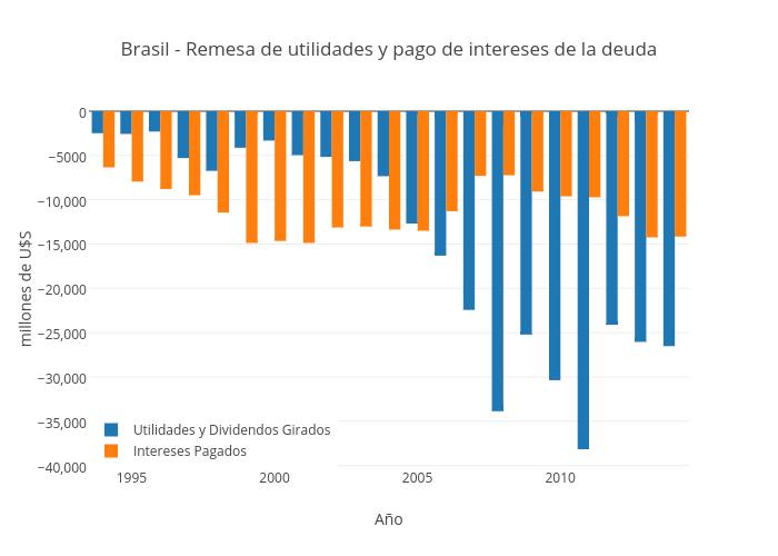 Brasil - Remesa de utilidades y pago de intereses de la deuda