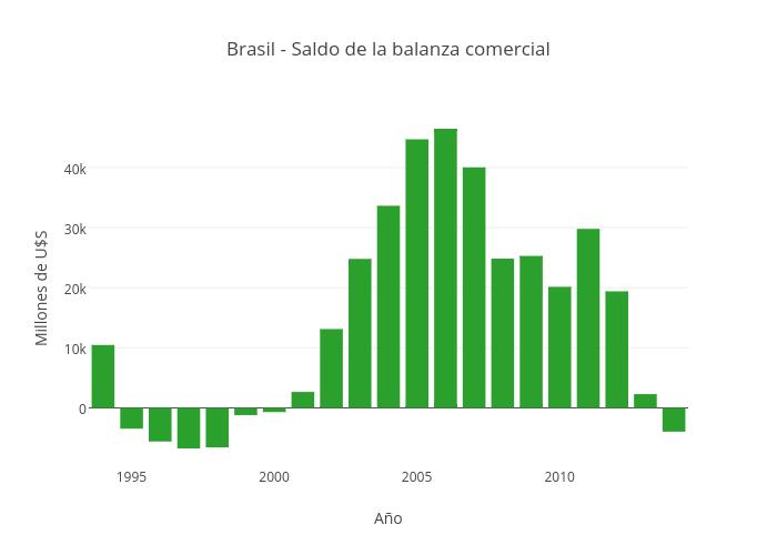 Brasil - Saldo de la balanza comercial