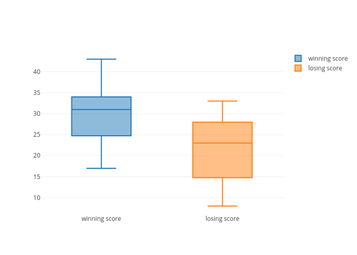 Super Bowl Scores 2018 | box plot made by Ldlewis | plotly