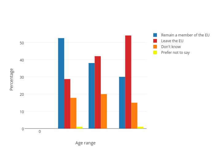 Percentage vs Age range | grouped bar chart made by Ldoma001 | plotly