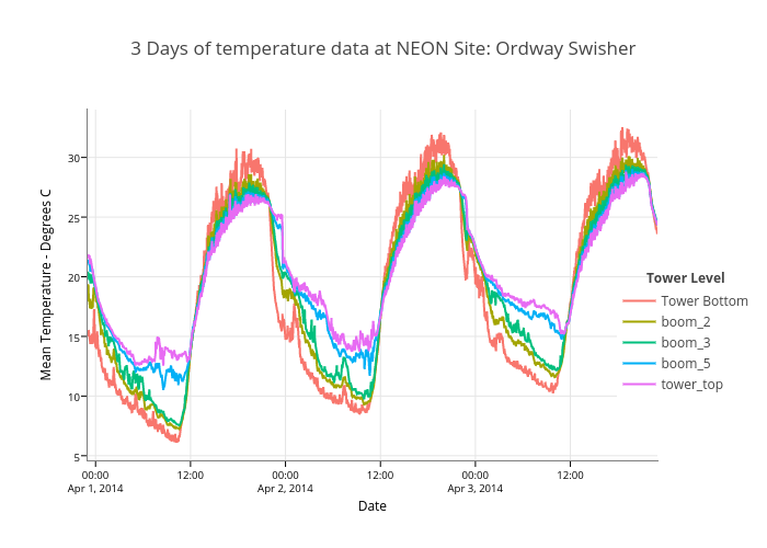 3 Days of temperature data at NEON Site: Ordway Swisher | line chart made by Leahawasser | plotly