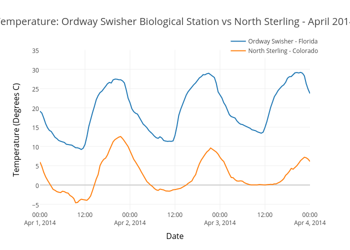 Temperature: Ordway Swisher Biological Station vs North Sterling - April 2014   scatter chart made by Leahawasser   plotly