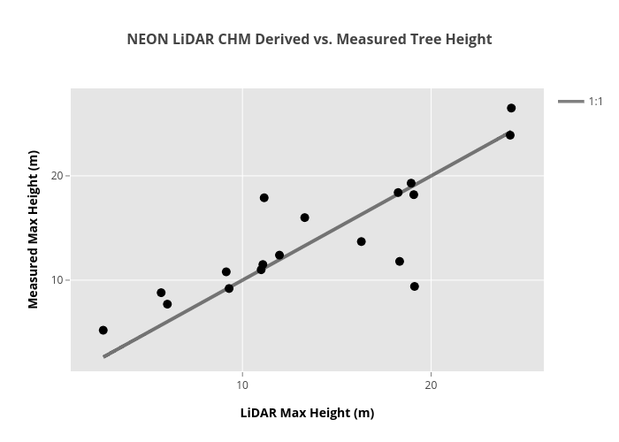 NEON LiDAR CHM Derived vs. Measured Tree Height   scatter chart made by Leahawasser   plotly