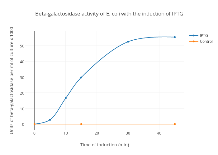 Beta galactosidase activity of e coli with the induction of iptg beta galactosidase activity of e coli with the induction of iptg scatter chart made by ccuart Image collections