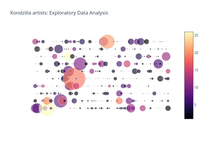Kondzilla artists: Exploratory Data Analysis | scatter chart made by Leitenath | plotly