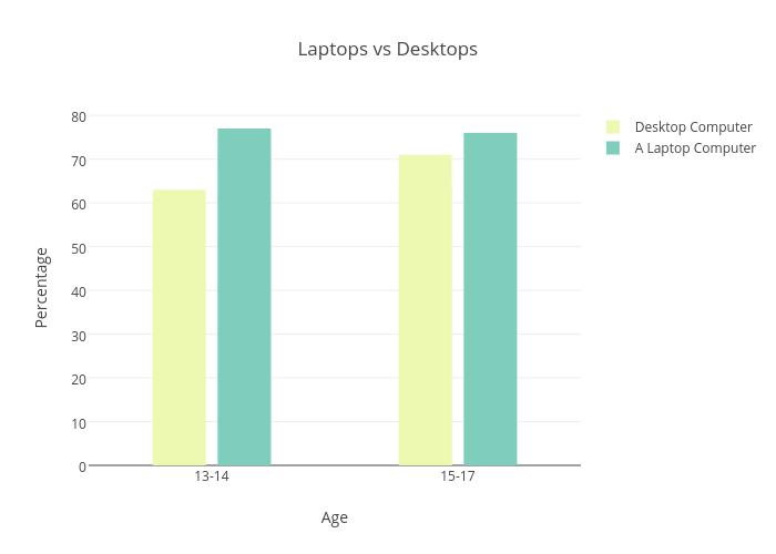 Laptops vs Desktops