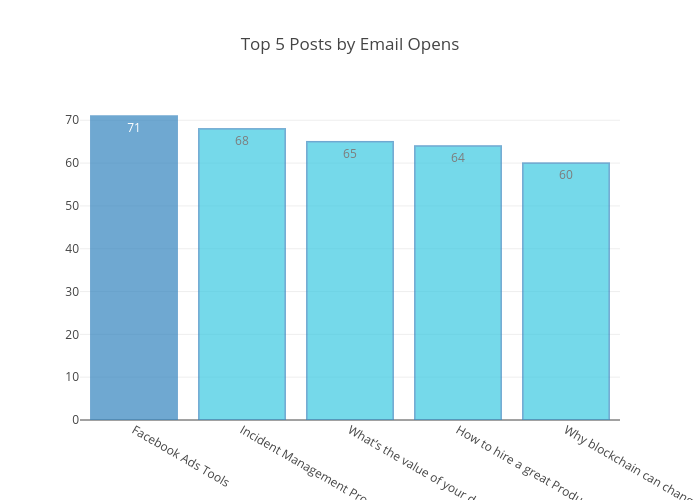 Top 5 Posts by Email Opens