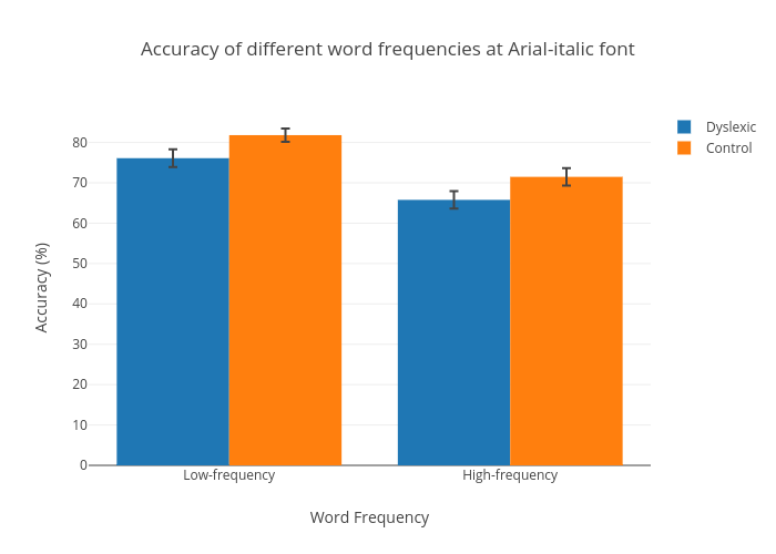 Accuracy of different word frequencies at Arial-italic font