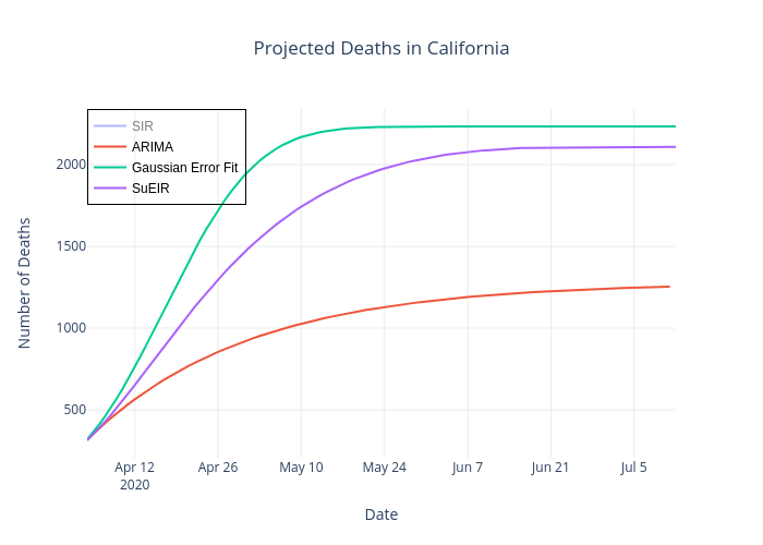 Projected Deaths in California | line chart made by Leowang7767 | plotly