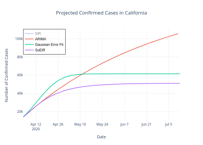 Projected Confirmed Cases in California | line chart made by Leowang7767 | plotly
