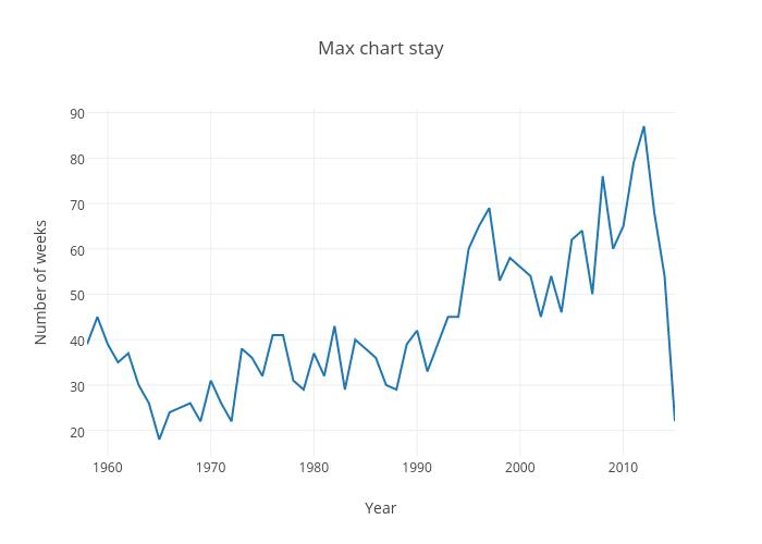 Max chart stay