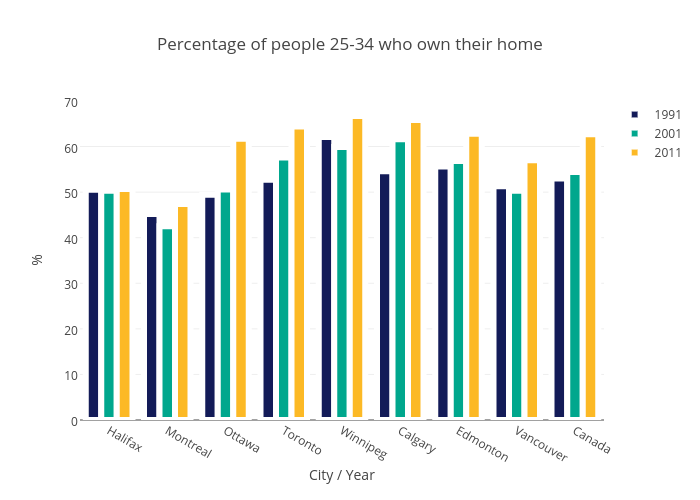 percentage-of-people-25-34-who-own-their
