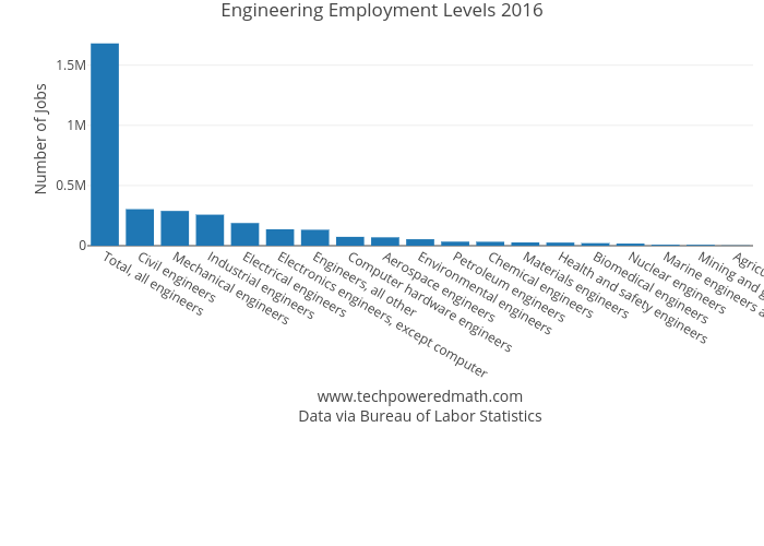 Is Engineering Still a Good Choice of Major?