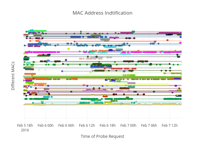 mac address indtification line chart made by lifegarb plotly