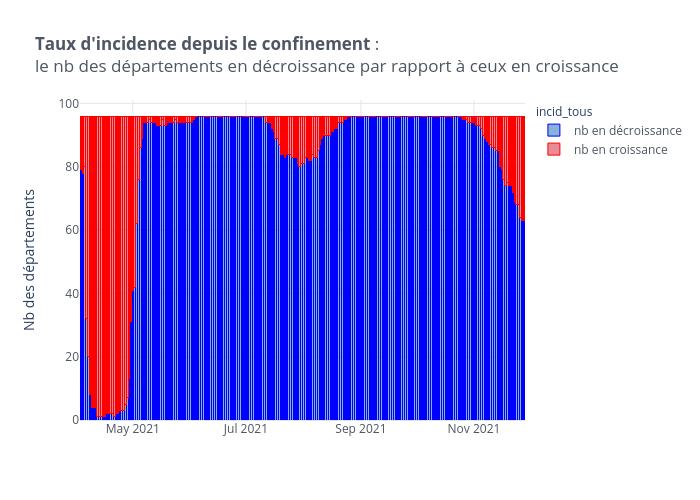 Taux d'incidence depuis le confinement :le nb des départements en décroissance par rapport à ceux en croissance   stacked bar chart made by Limegimlet   plotly