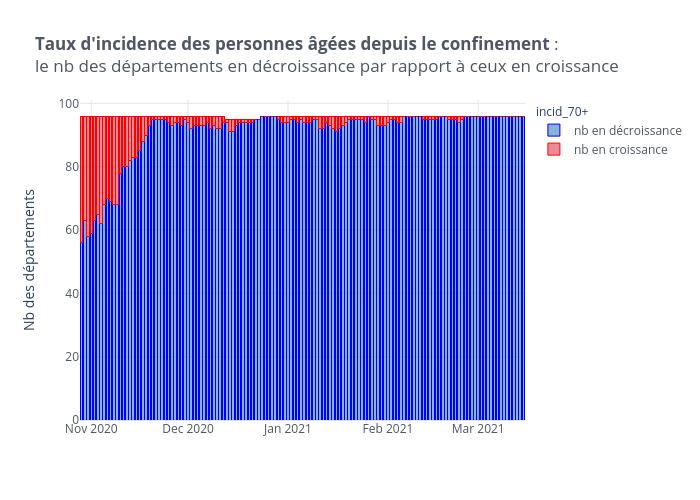 Taux d'incidence des personnes âgées depuis le confinement :le nb des départements en décroissance par rapport à ceux en croissance | stacked bar chart made by Limegimlet | plotly