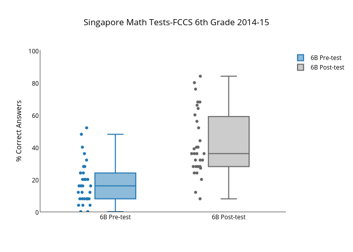 Singapore Math Tests-FCCS 6th Grade 2014-15 | box plot made by
