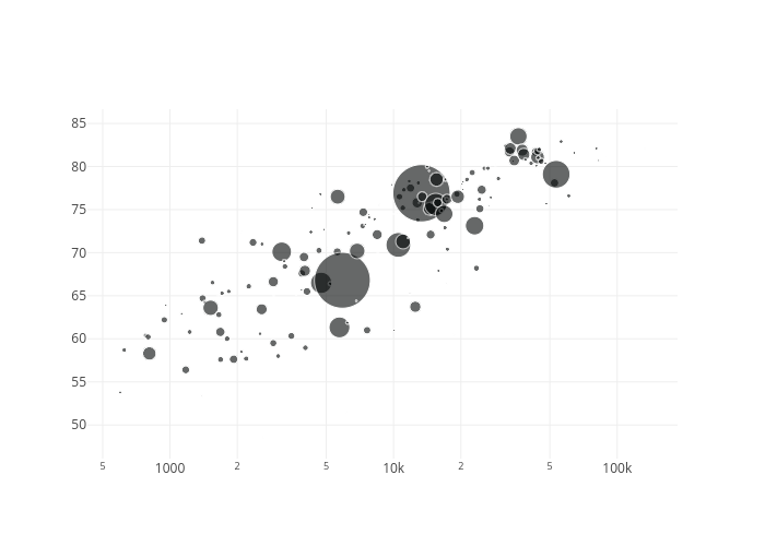 scatter chart made by Lisacrost | plotly