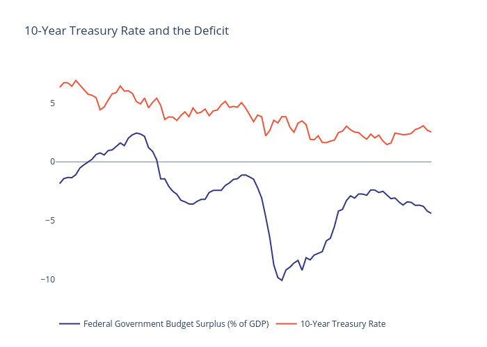 10-Year Treasury Rate and the Deficit | line chart made by Lkfigure | plotly