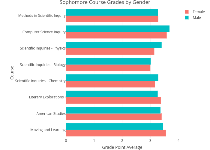 Sophomore Course Grades by Gender | grouped bar chart made by Lliu12 | plotly