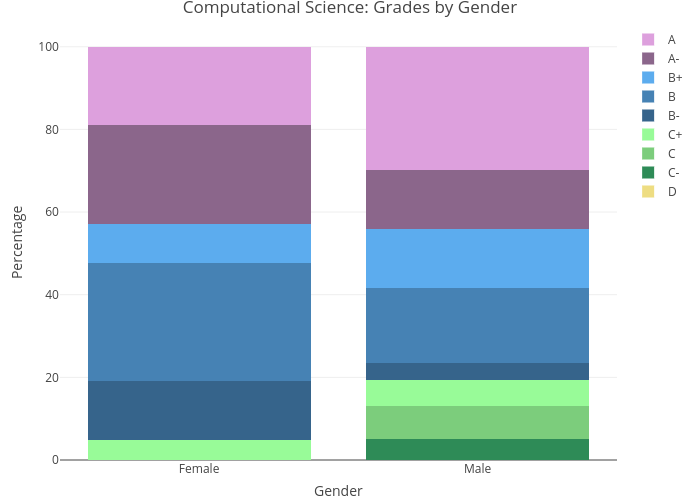 Computational Science: Grades by Gender   stacked bar chart made by Lliu12   plotly