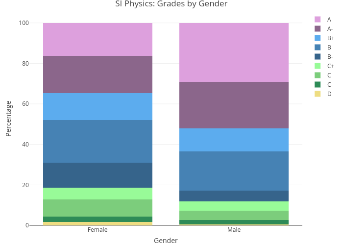 SI Physics: Grades by Gender | stacked bar chart made by Lliu12 | plotly