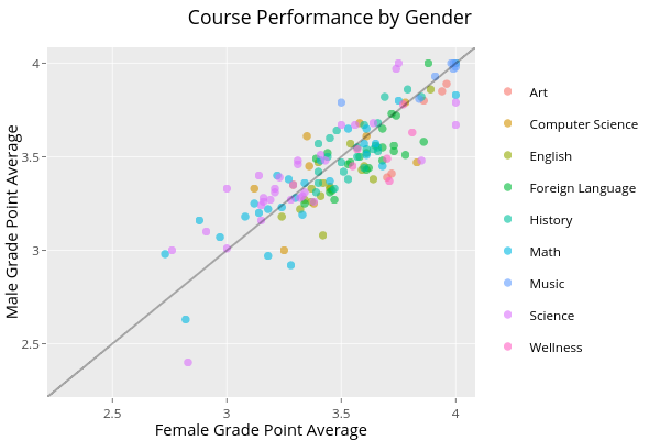 Course Performance by Gender | scatter chart made by Lliu12 | plotly