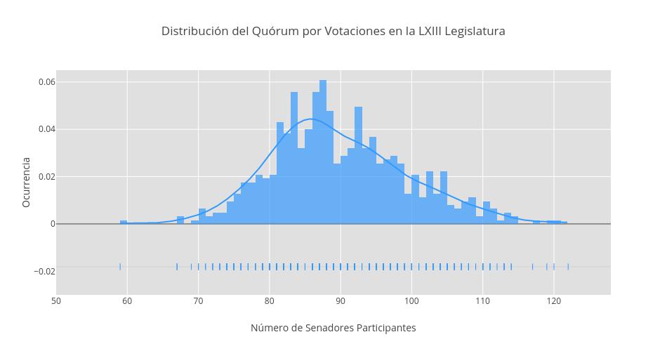 Distribución del Quórum por Votaciones en la LXIII Legislatura | histogram made by Lmf445 | plotly