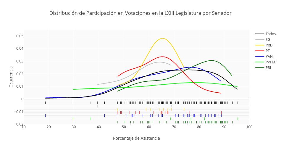 Distribución de Participación en Votaciones en la LXIII Legislatura por Senador | line chart made by Lmf445 | plotly