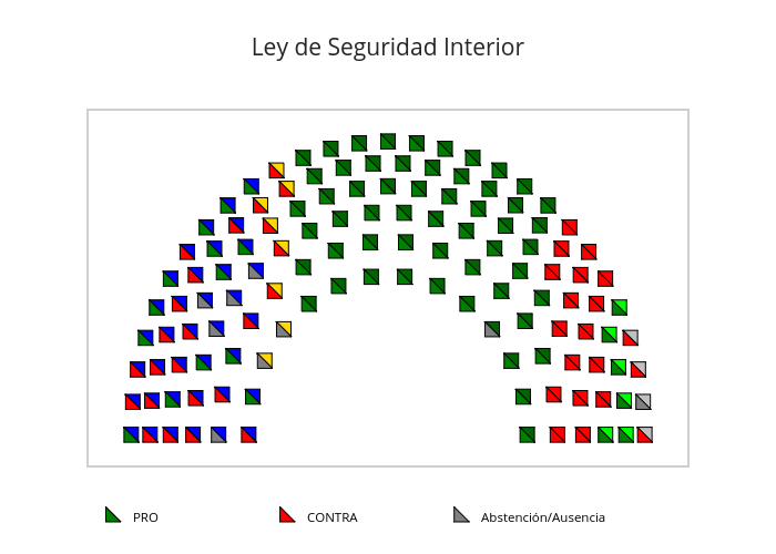 Ley de Seguridad Interior | scatter chart made by Lmf445 | plotly