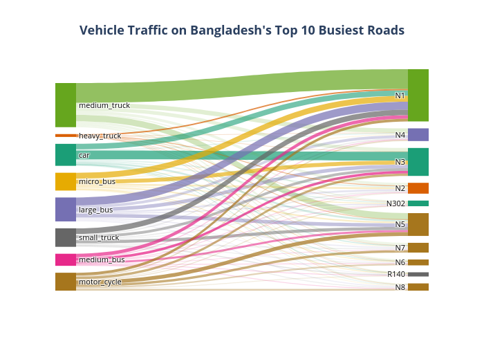 Vehicle Traffic on Bangladesh's Top 10 Busiest Roads | sankey made by Lnicolet | plotly