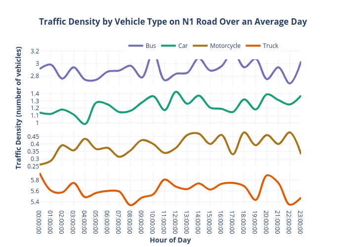 Traffic Density by Vehicle Type on N1 Road Over an Average Day | line chart made by Lnicolet | plotly