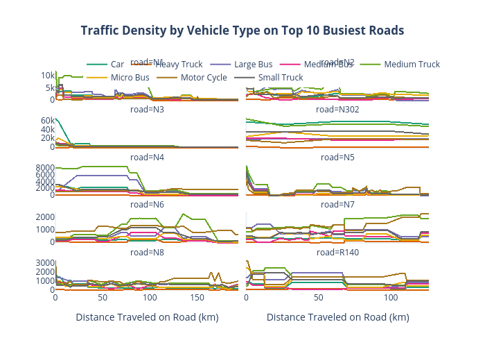 Traffic Density by Vehicle Type on Top 10 Busiest Roads   scattergl made by Lnicolet   plotly