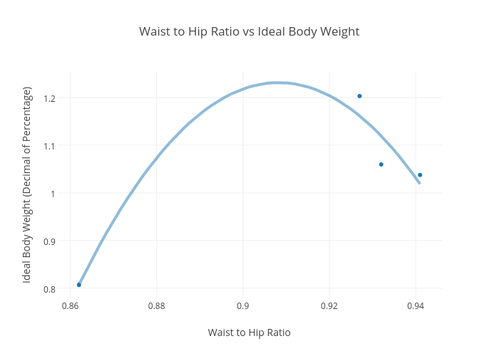 Waist To Hip Ratio Vs Ideal Body Weight Scatter Chart Made By