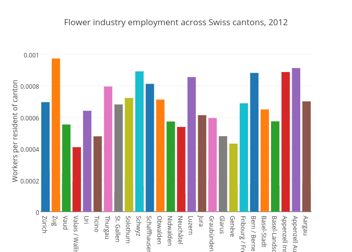 Flower industry employment across Swiss cantons, 2012