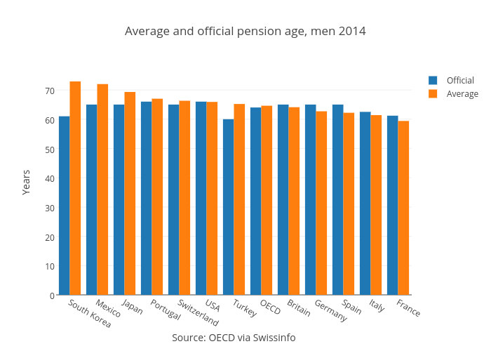 Average and official pension age, men 2014   grouped bar chart made by Loleg   plotly