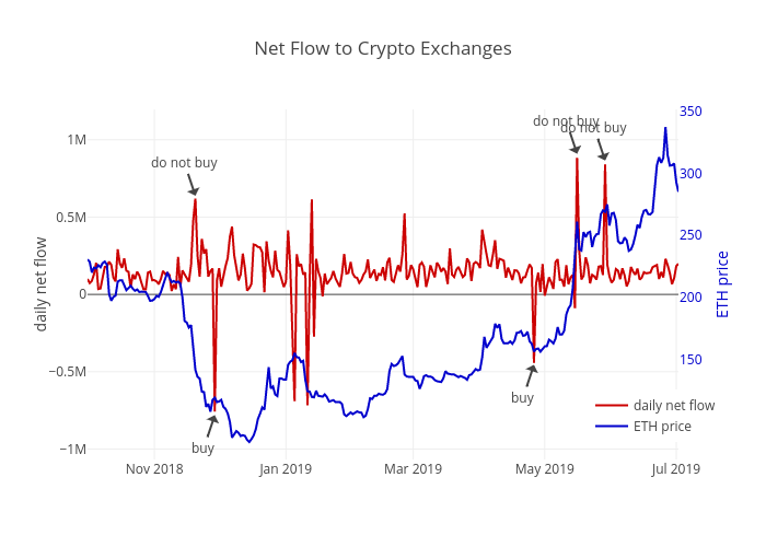 Net Flow to Crypto Exchanges   scatter chart made by Lorenzo.ritter   plotly