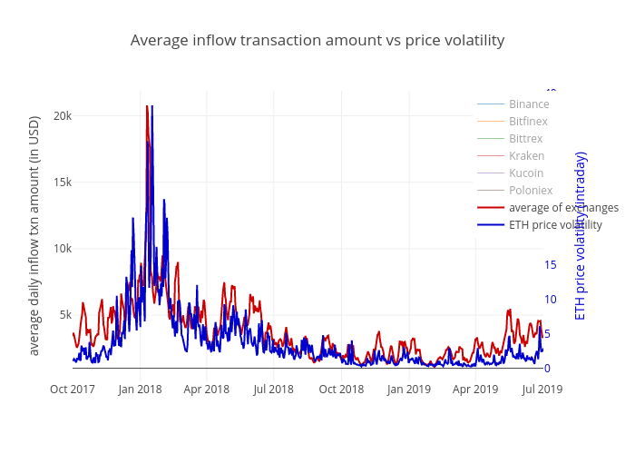 Average inflow transaction amount vs price volatility | scatter chart made by Lorenzo.ritter | plotly