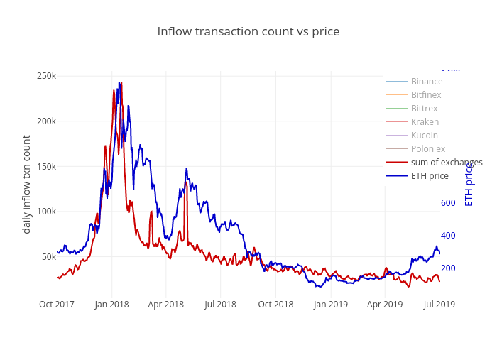 Inflow transaction count vs price | scatter chart made by Lorenzo.ritter | plotly